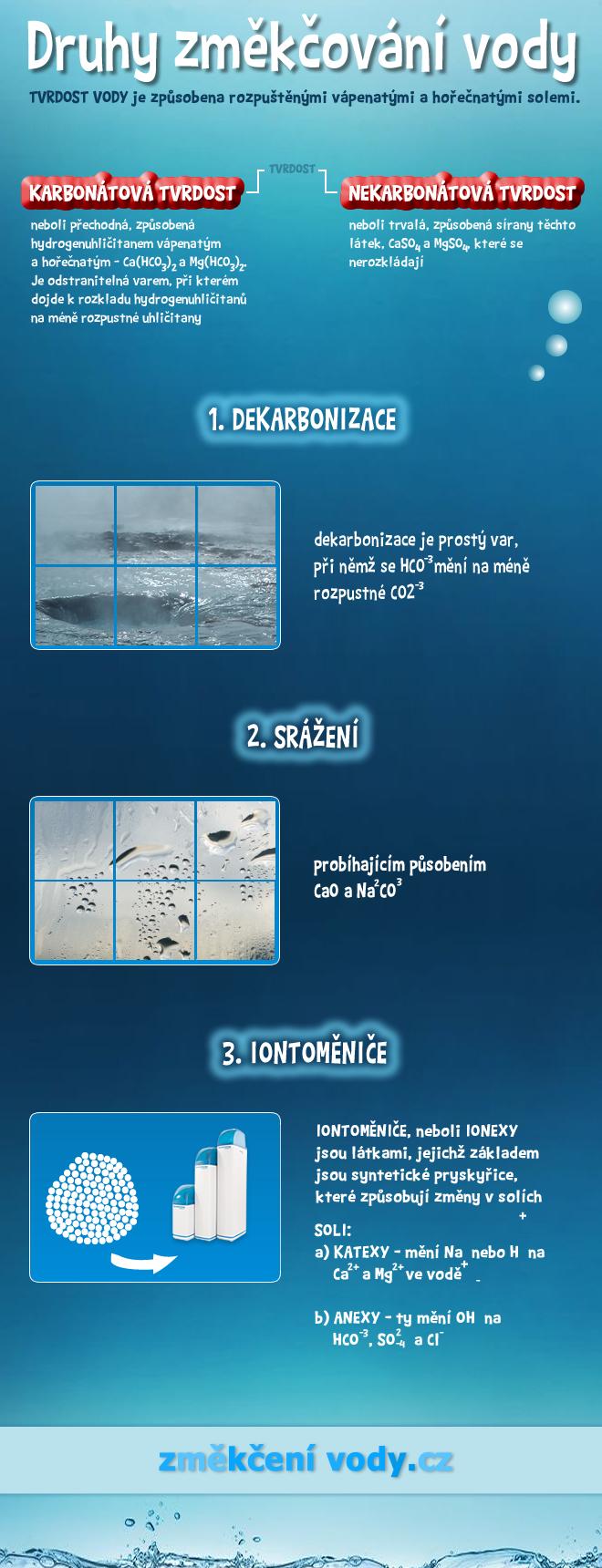 Druhy změkčování vody - infografika